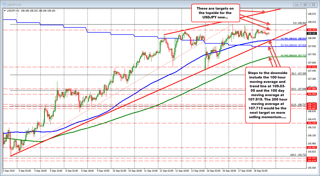 USDJPY on the hourly chart.