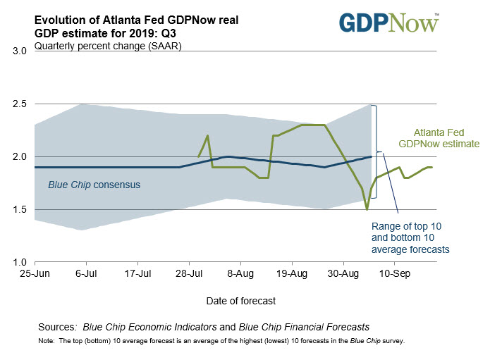 Atlanta Fed GDP now
