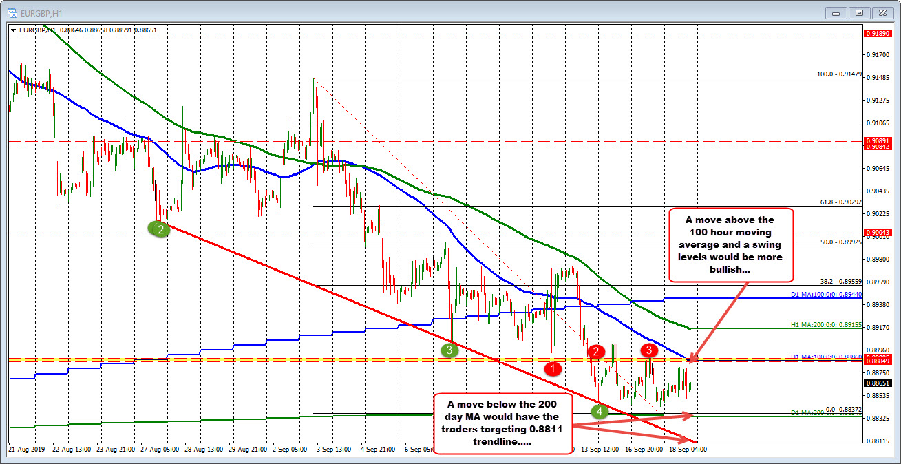The EURGBP consolidates between longer term MA below and a shorter term MA above