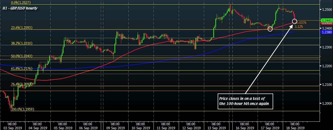 GBP/USD H1 18-09