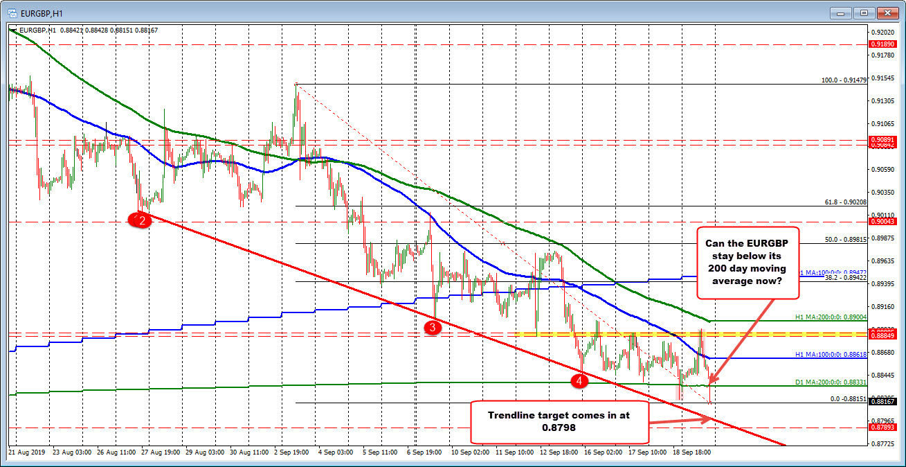 EURGBP falls below its 200 day moving average of 0.8833