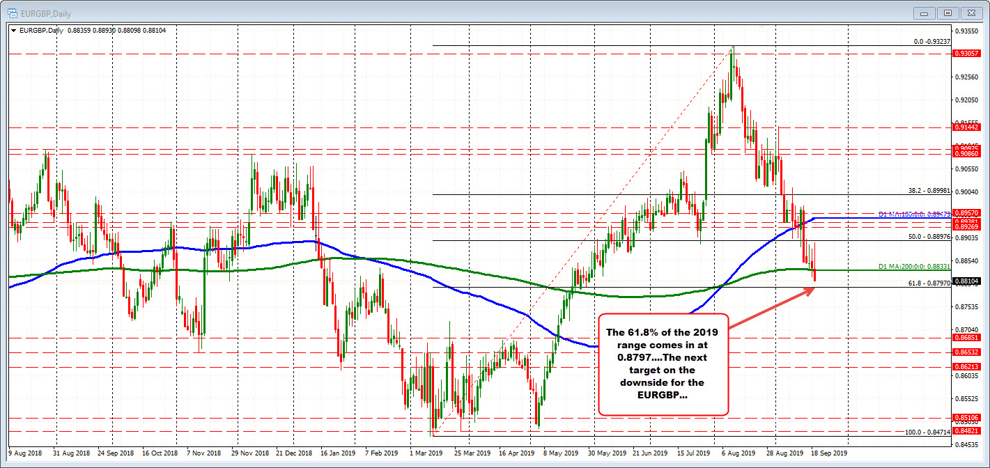 EURGBP on the dialy chart