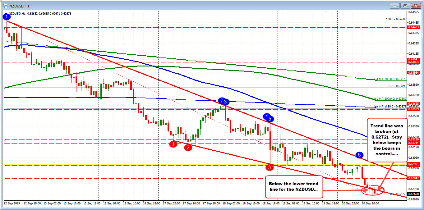 NZDUSD on the houlry chart