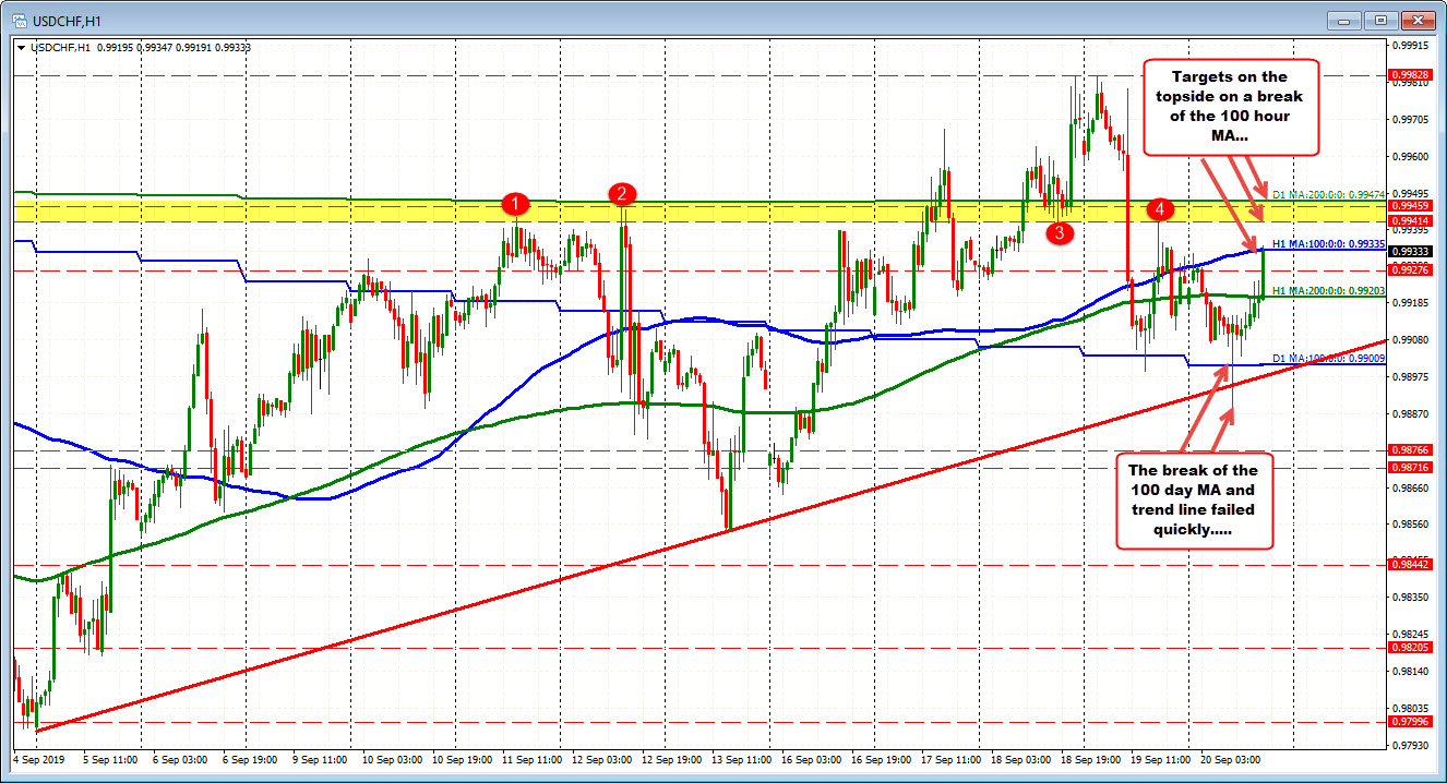 Down and up day for the USDCHF