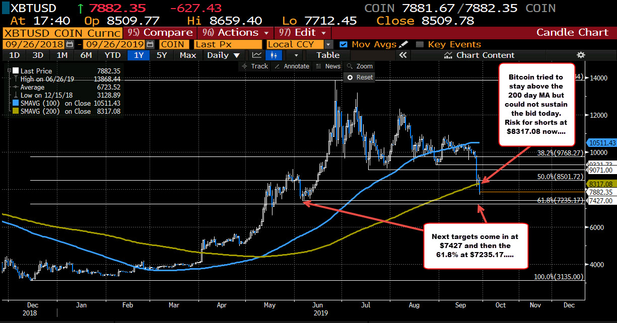 Bitcoin on Coinbase turns more bearish technically...
