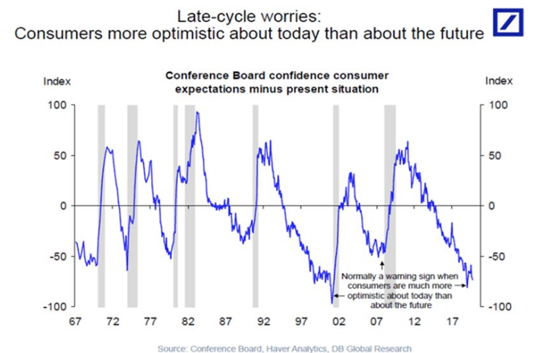late cycle consumer confidence