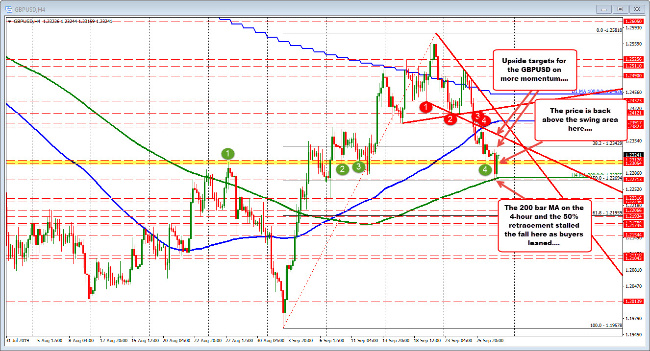 50% retracement and 200 bar moving average of the 4 hour chart stalls the fall