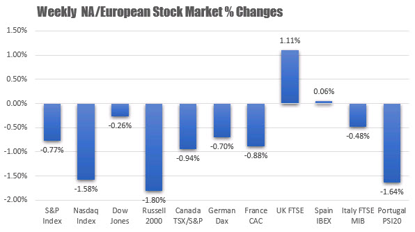 The weekly changes of the major EU and NA stock indices