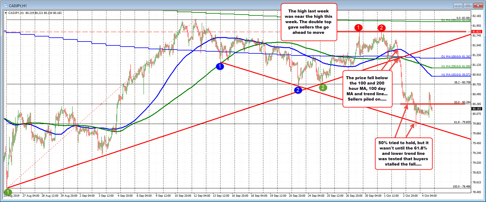 CADJPY is consolidating between the 50% and 61.8% retracement on the hourly chart