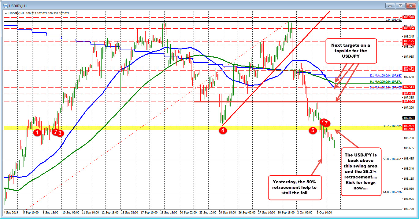 Swing area at1.0691-95. Risk for longs now