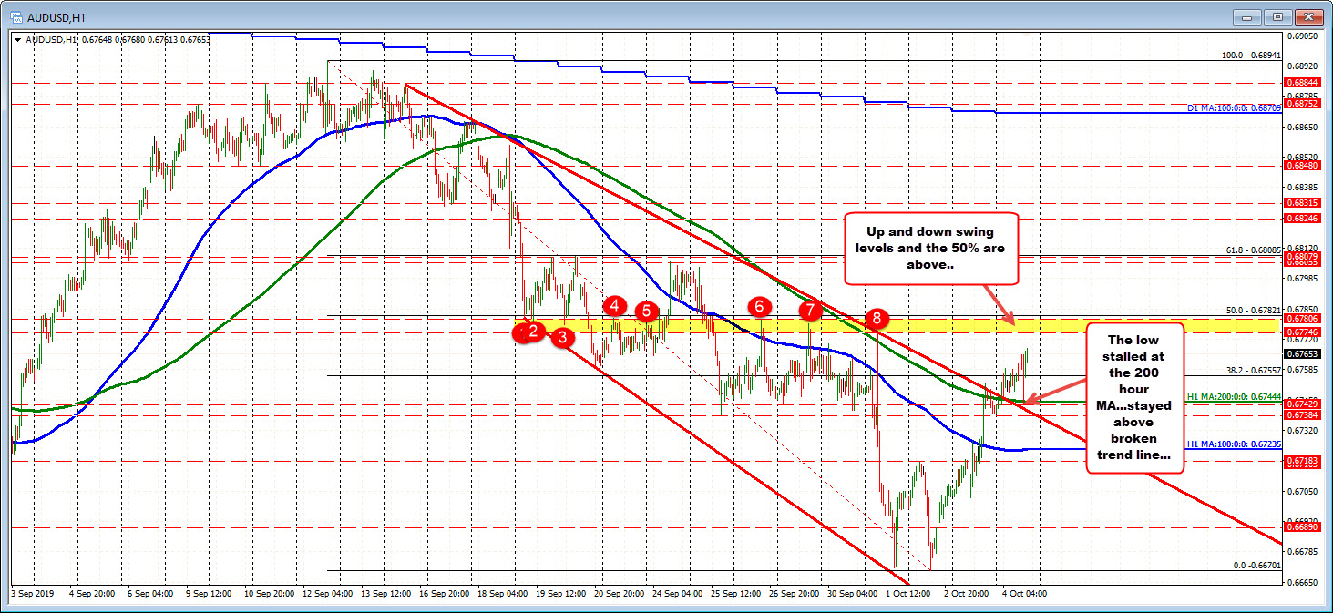 Held  support at 200 hour MA and underside of broken trend line