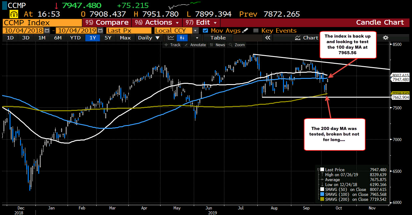 NASDAQ composite index is looking toward a retest of its 100 day moving average