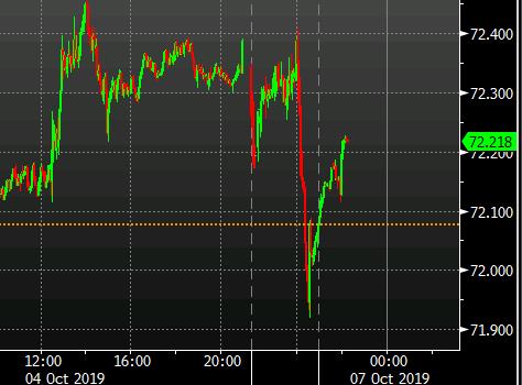 S&P500 emini trade has begun on Globex