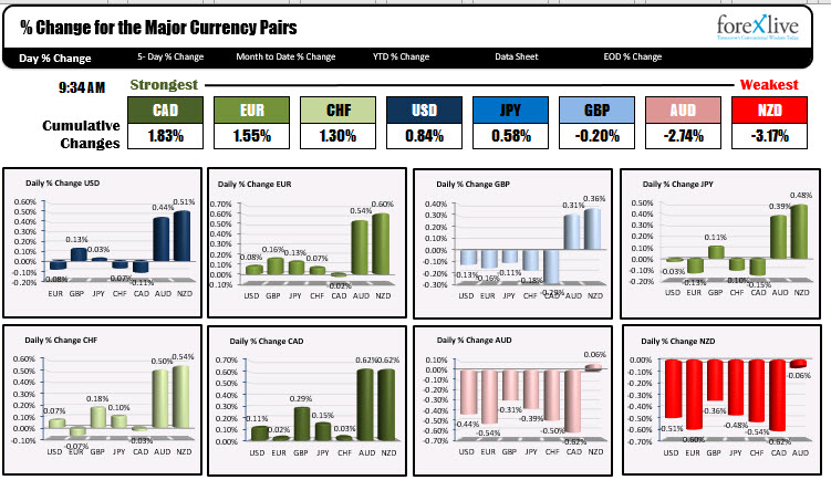 The CAD is the strongest while the NZD is the weakest now