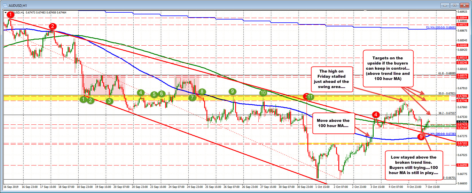 AUDUSD trying to recover off lows.