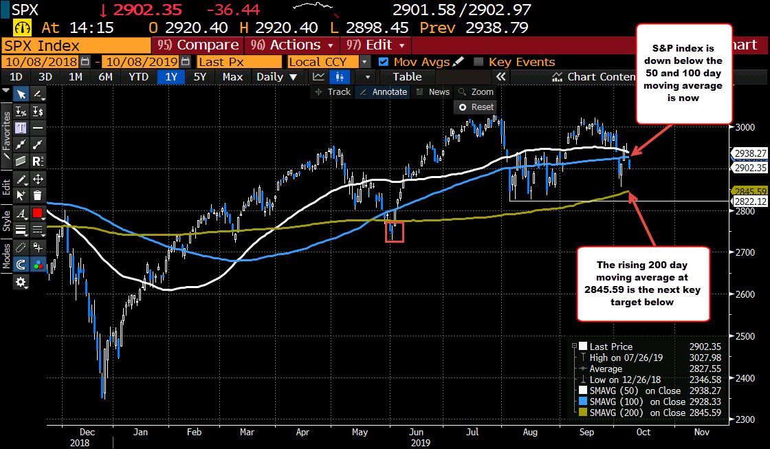 S&P index is below its 50 and 100 day moving average