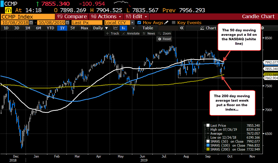 The NASDAQ composite index is also below its 50 and 100 day moving averages