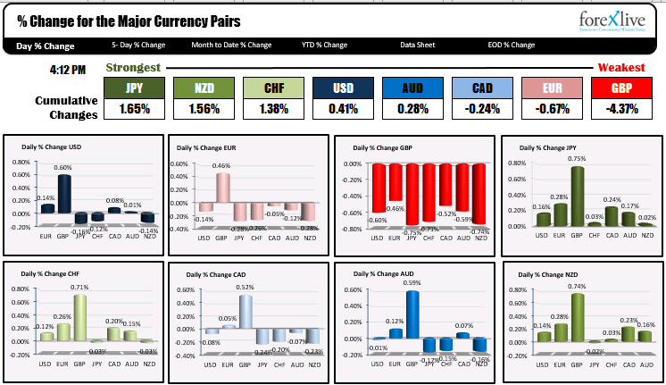 The Japanese yen is the strongest while the GBP is the weakest