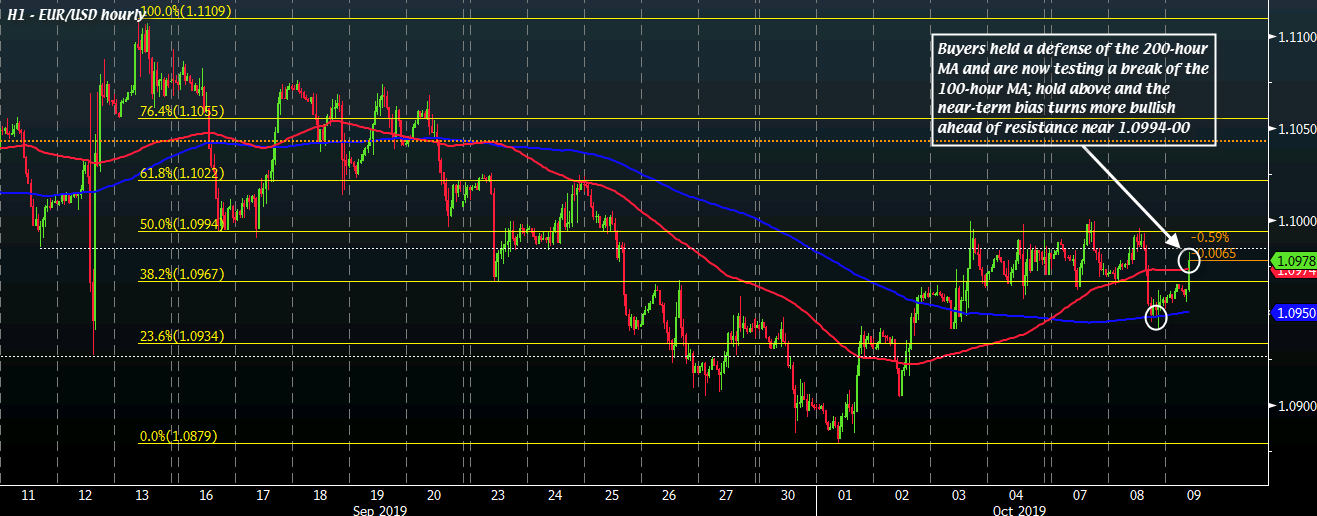 EUR/USD H1 09-10