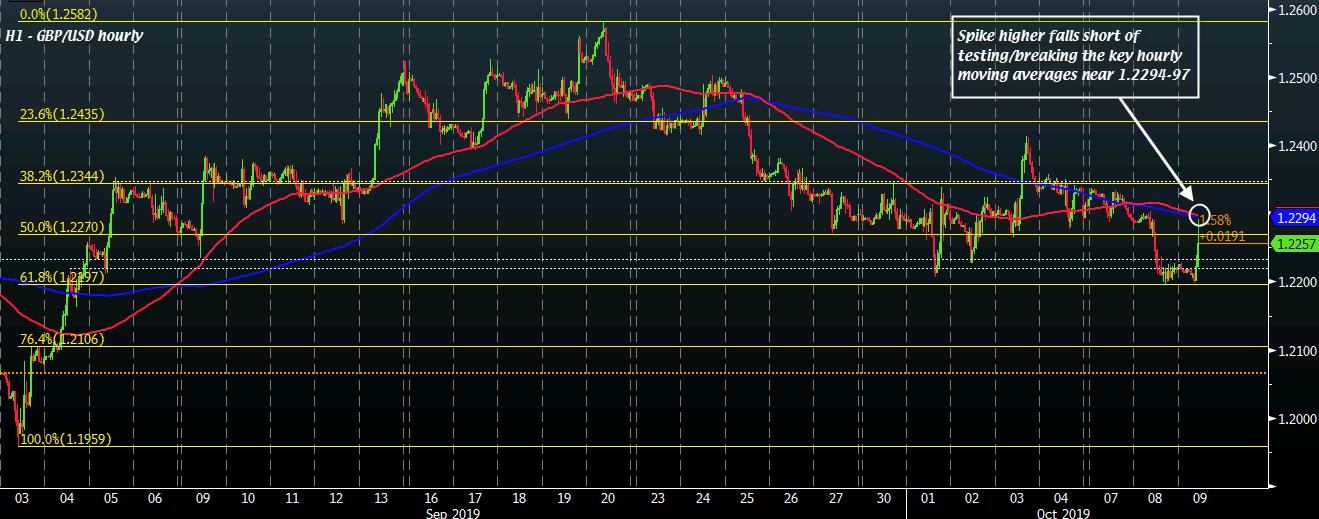 GBP/USD H1 09-10