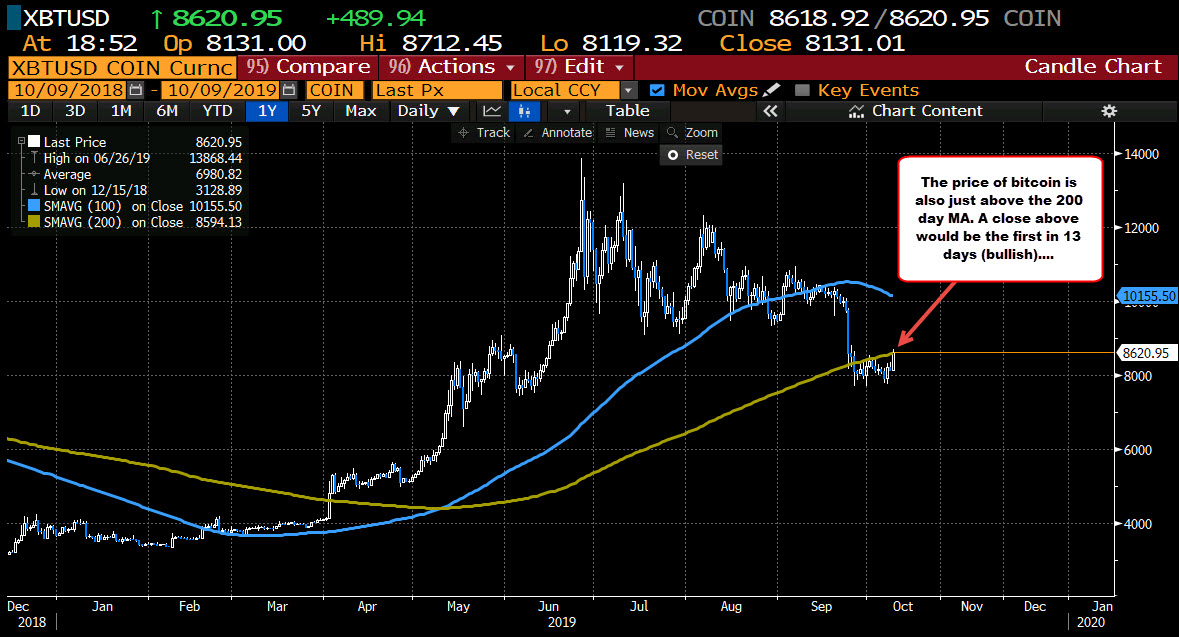 Bitcoin on the daily is testing its 200 day moving average. A close above will be the first in 13 days