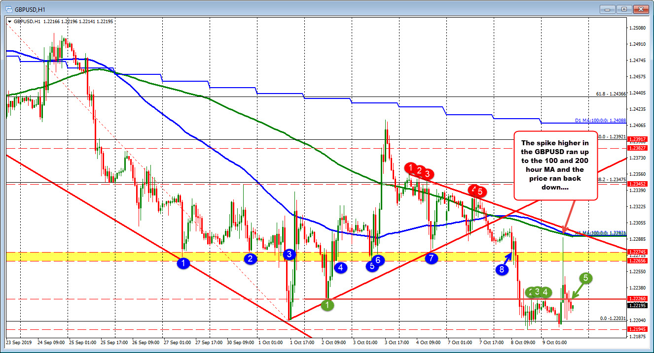 The GBPUSD moved higher but stalled against the 200/100 hour moving averages