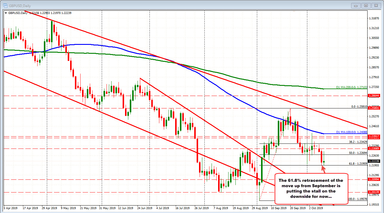 GBPUSD is 20 support against the 61.8% retracement