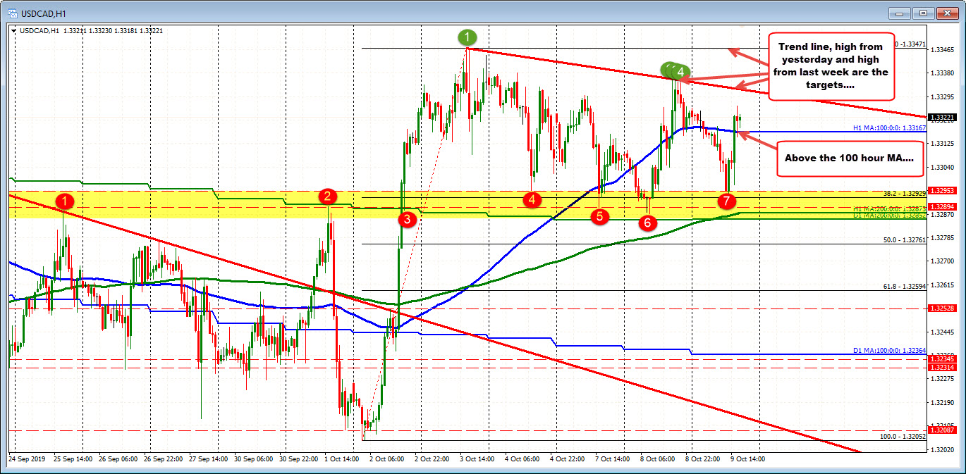 The USDCAD remains above the key 200 day MA below.  Work to do on the topside though.