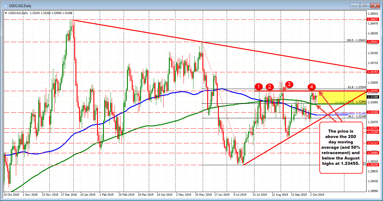 The USDCAD remains above the 200 day moving average