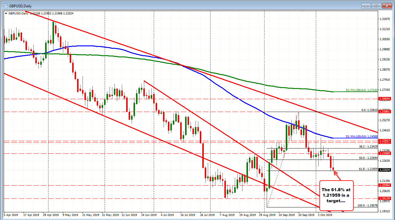 GBPUSD is testing the 61.8% retracement