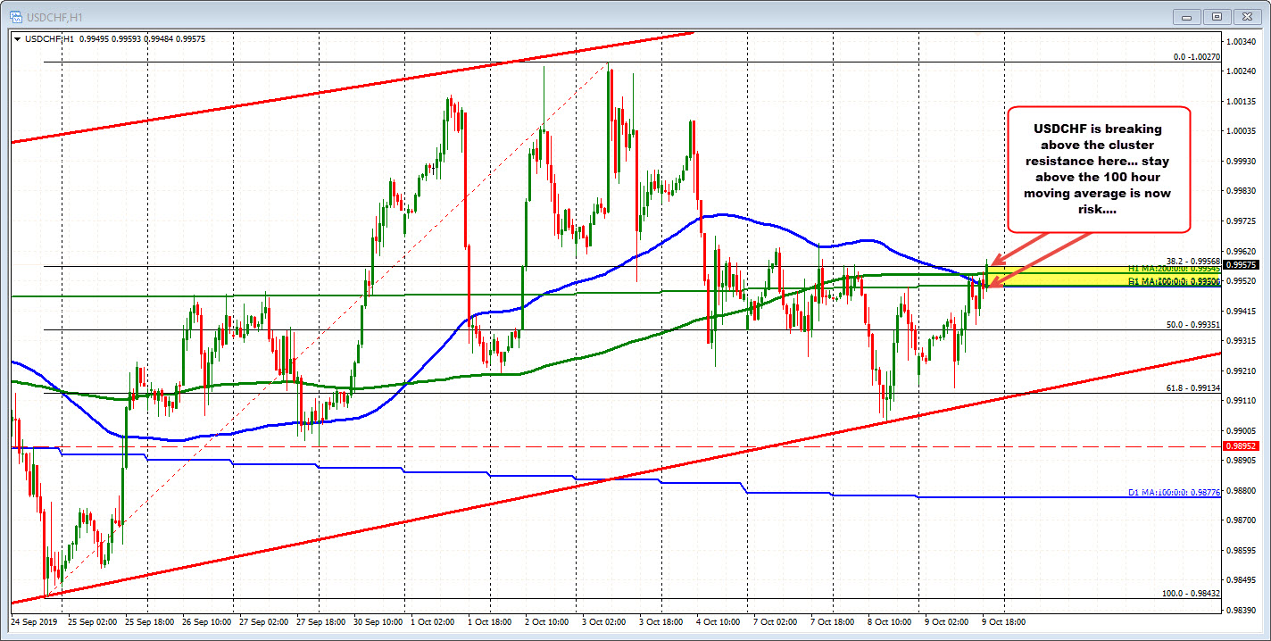 USDCHF is moving above the cluster of resistance