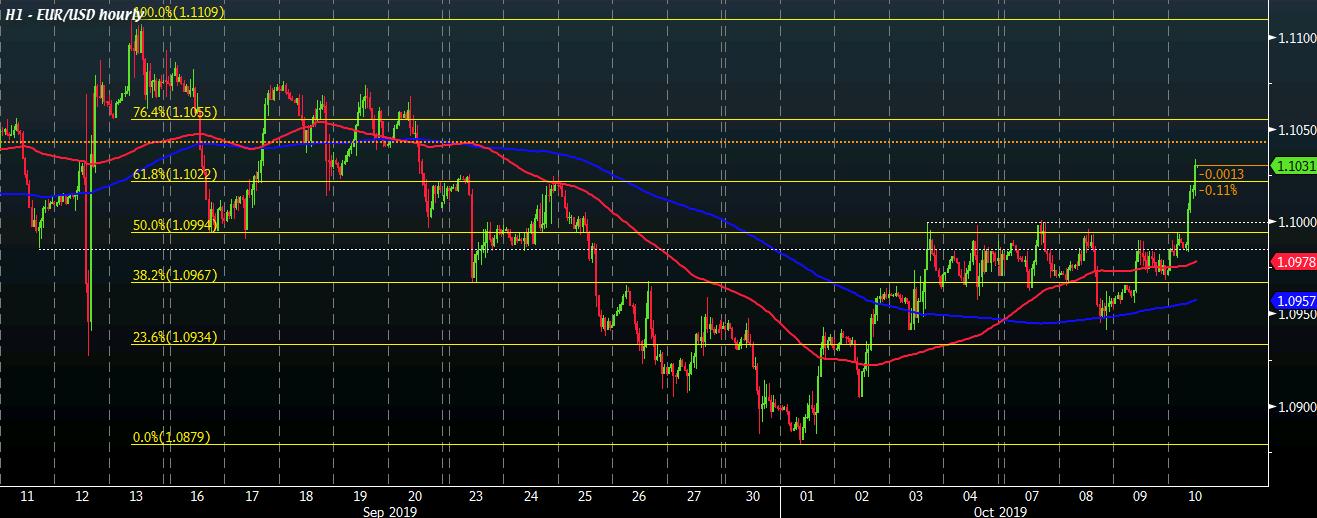 EUR/USD H1 10-10