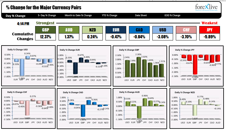The GBP is the runaway strongest of the majors. The JPY, CHF and USD are the weakest.