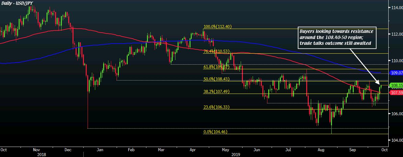 USD/JPY D1 11-10