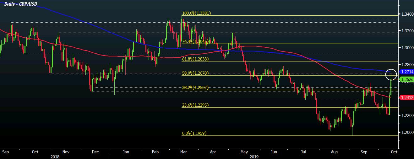 GBP/USD D1 11-10