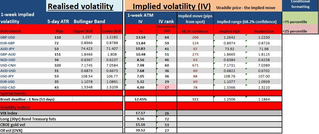 A look at implied volatility