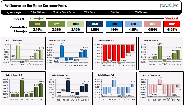The CHF and JPY are the strongest while the GBP is the weakest