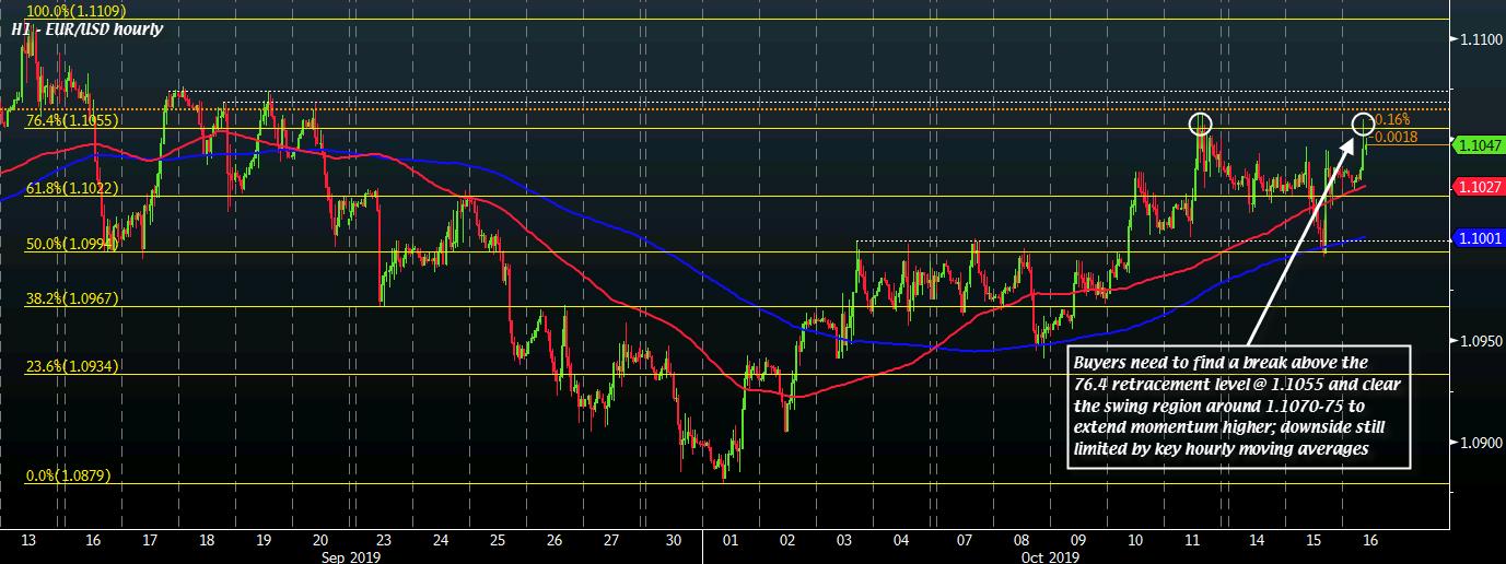 EUR/USD H1 16-10