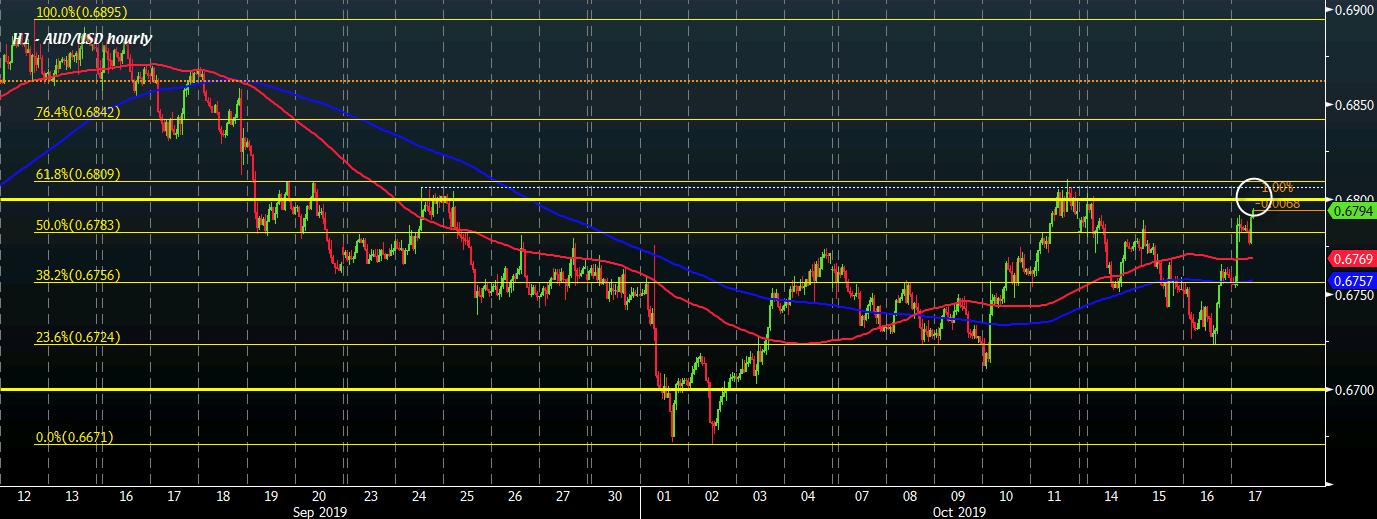 AUD/USD H1 17-10
