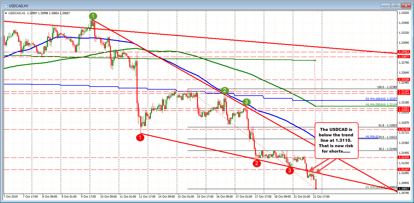 USDCAD moved below lwoer trend line at 1.3110. That is now risk for shorts.