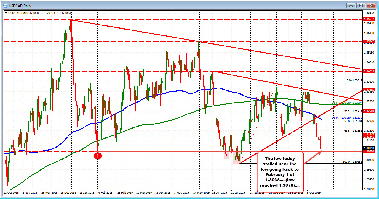 The USDCAD moved to test the low from Feb today and stalled