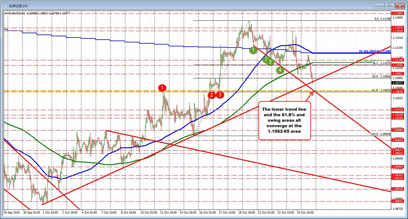 Below upward sloping trend line.