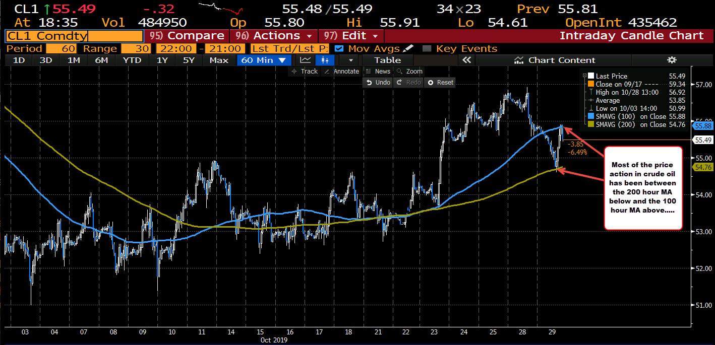 Wti Crude Oil Futures Settle At 55 54