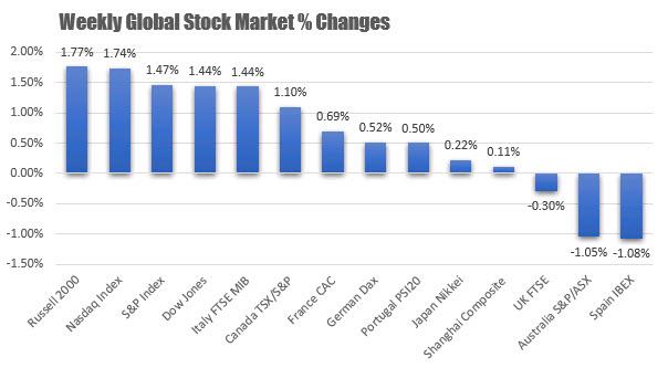 Световните борсови индекси в началото на октомври