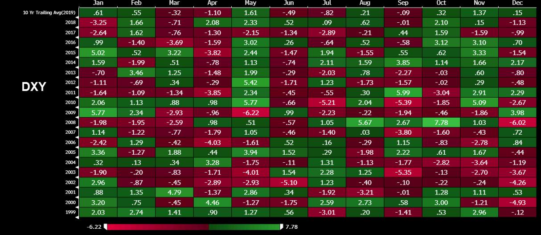 Доларов индекс през ноември