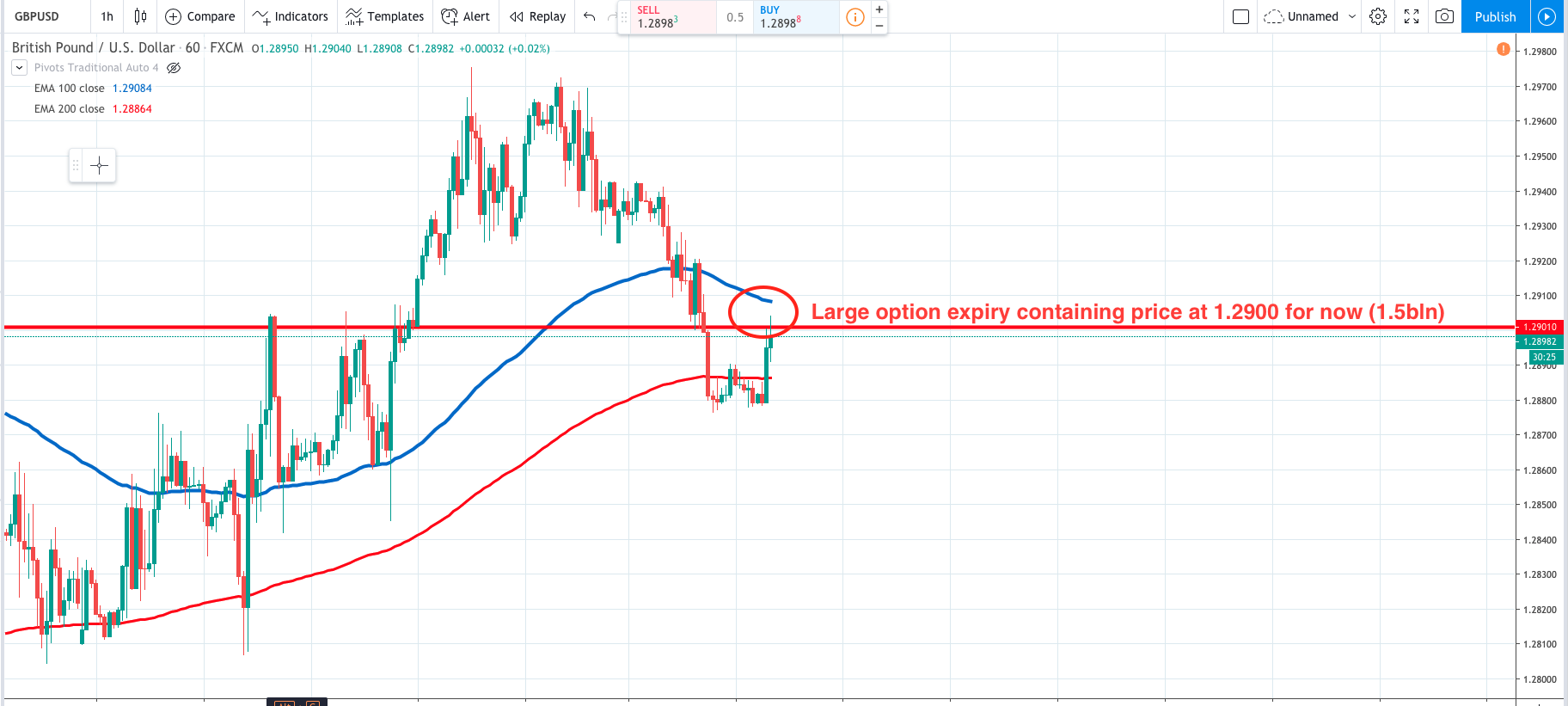 GBPUSD at option expiry level
