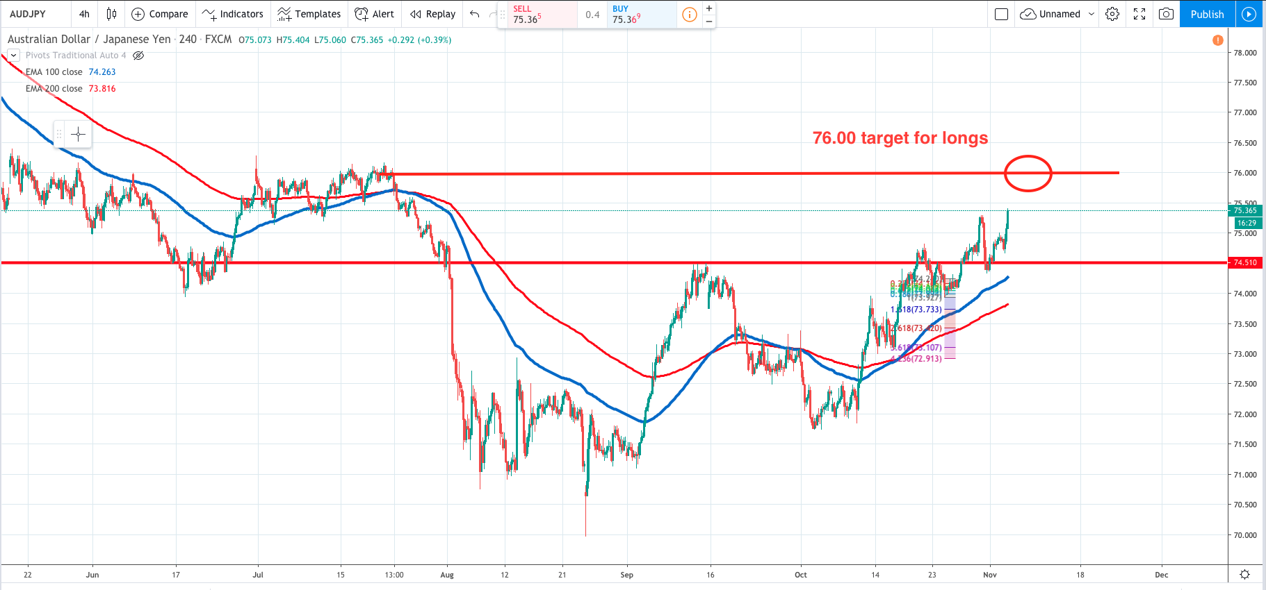AUDJPY hits highest level since July with risk on tones