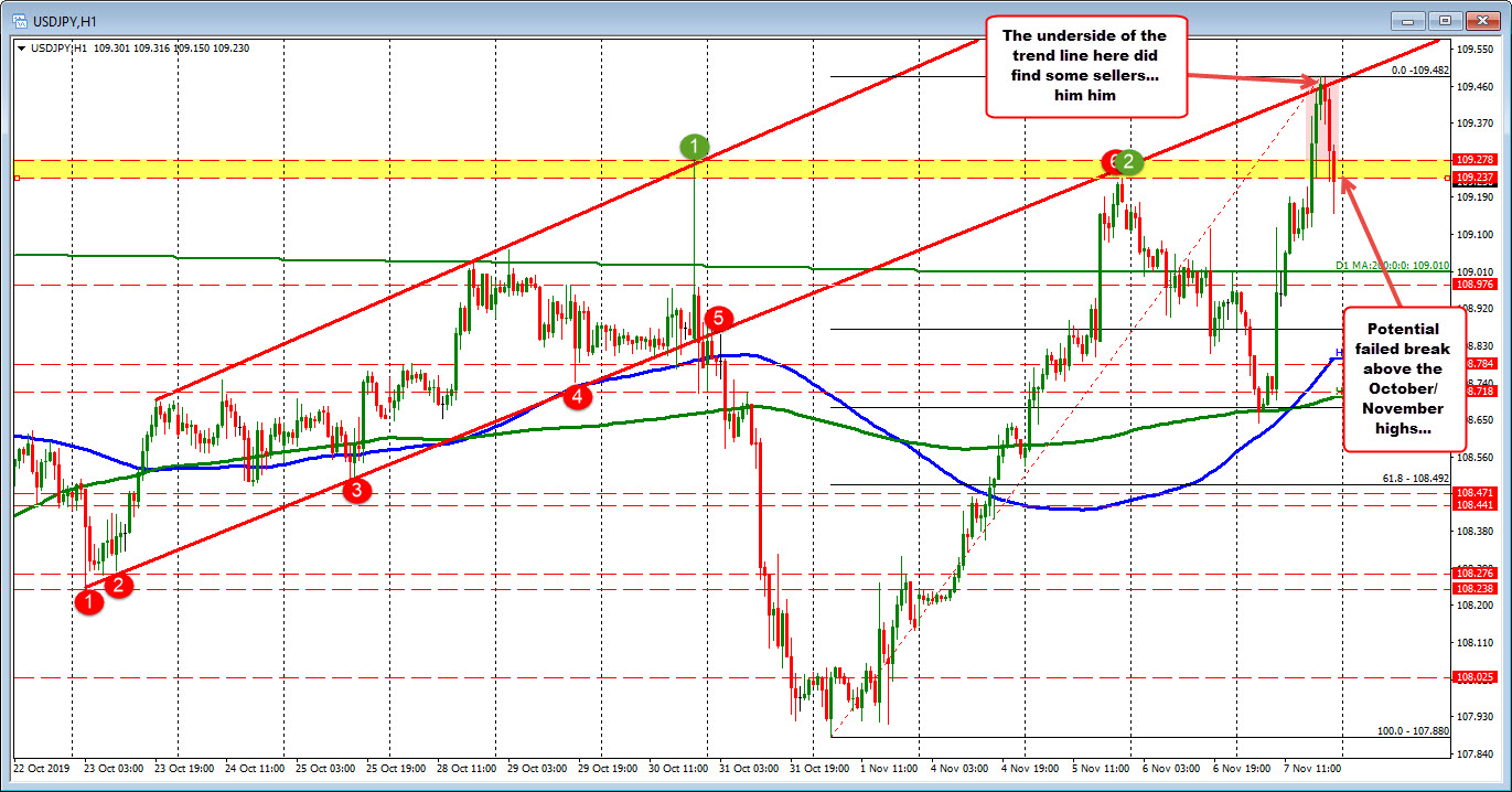 Failed break for the USDJPY