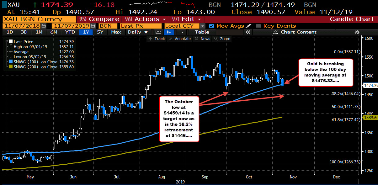 Gold is below its 100 day moving average for the 1st time since May 31, 2019_
