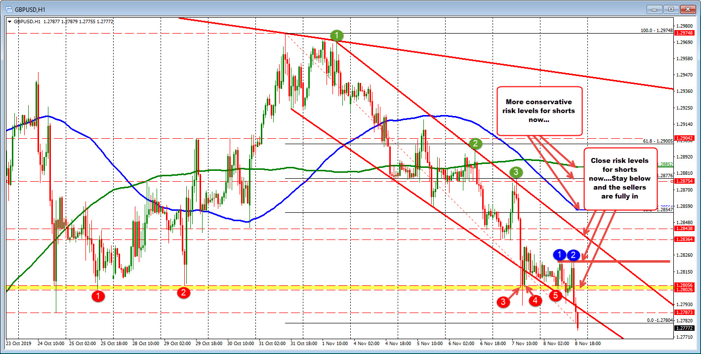 The  GBPUSD is falling below technical levels on the hourly chart